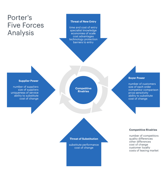 Porter's 5 forces analysis infographics